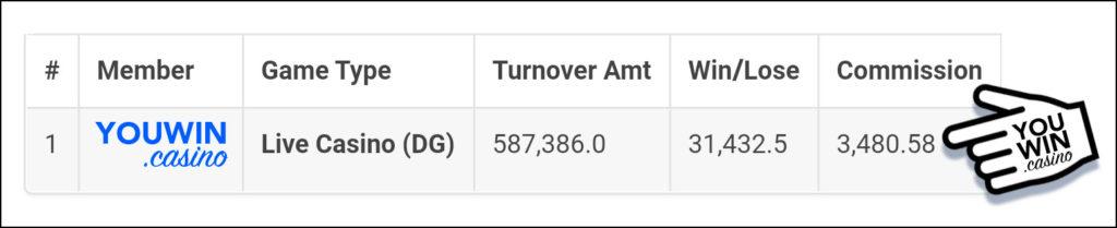 แจกจริง DG Casino + Turnover Bonus