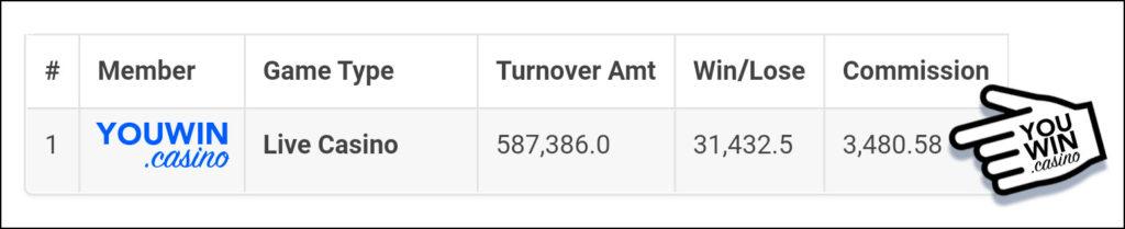Turnover Bonus 0.6% แจกจริง!
