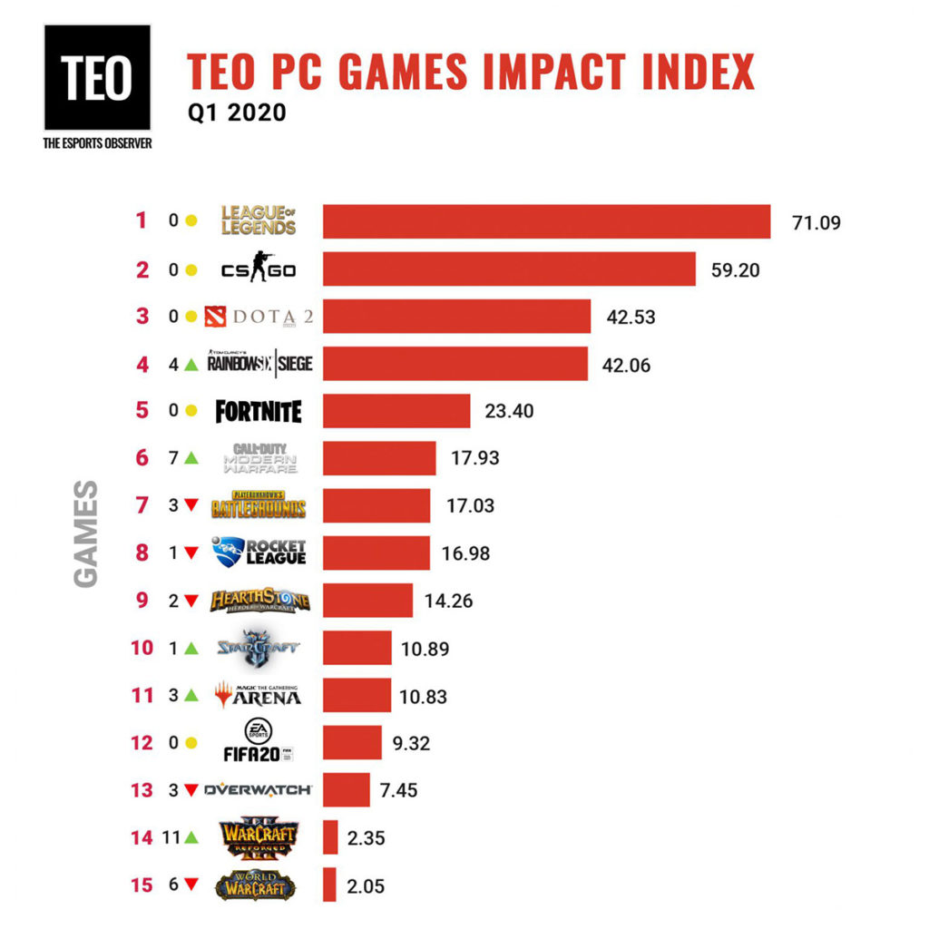 PC Games Impact Index